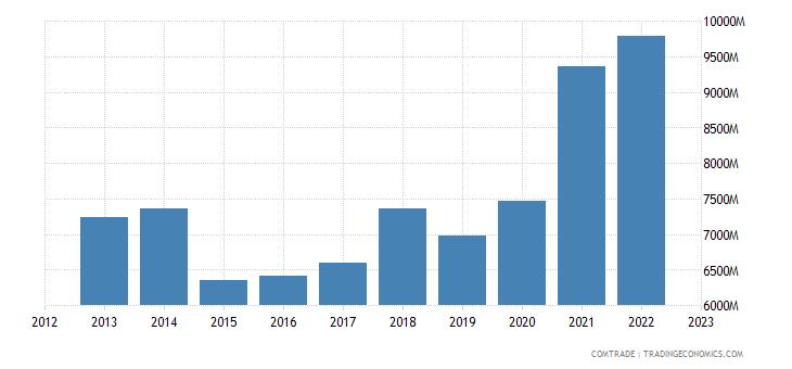 netherlands exports denmark