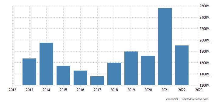 netherlands exports egypt
