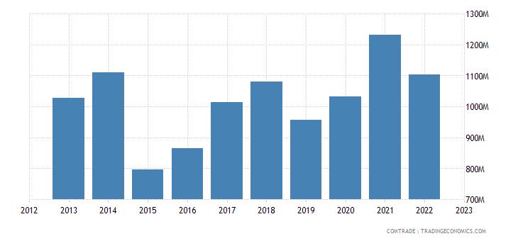 netherlands exports estonia