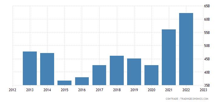netherlands exports france