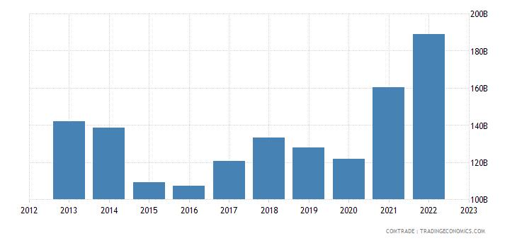 netherlands exports germany