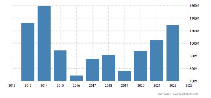 netherlands exports ghana