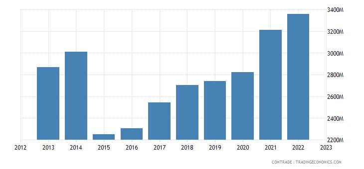 netherlands exports greece