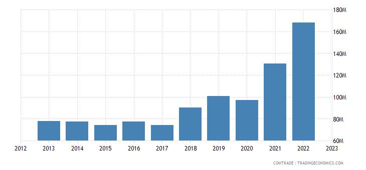 netherlands exports guatemala