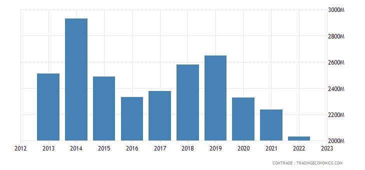 netherlands exports hong kong
