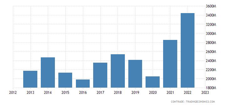 netherlands exports india