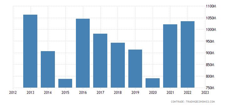 netherlands exports indonesia