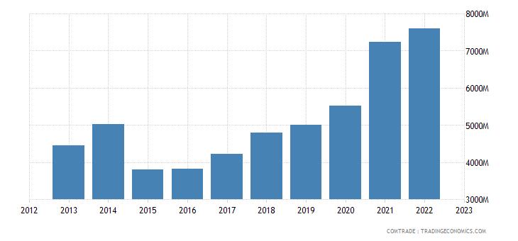 netherlands exports ireland