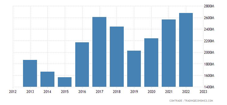 netherlands exports israel