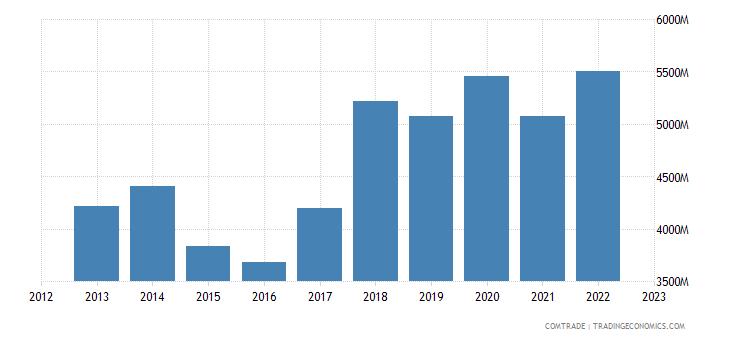 netherlands exports japan