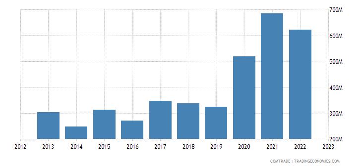 netherlands exports kenya