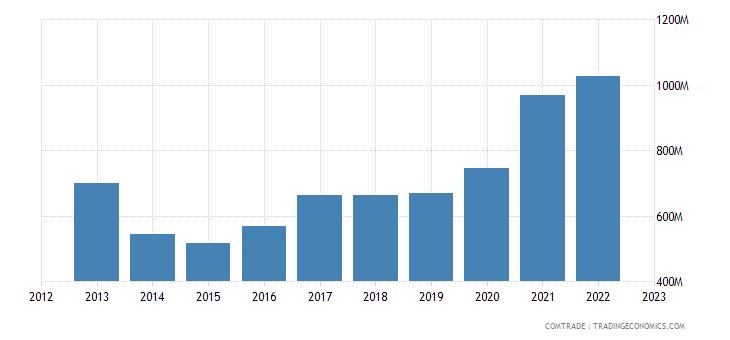 netherlands exports latvia