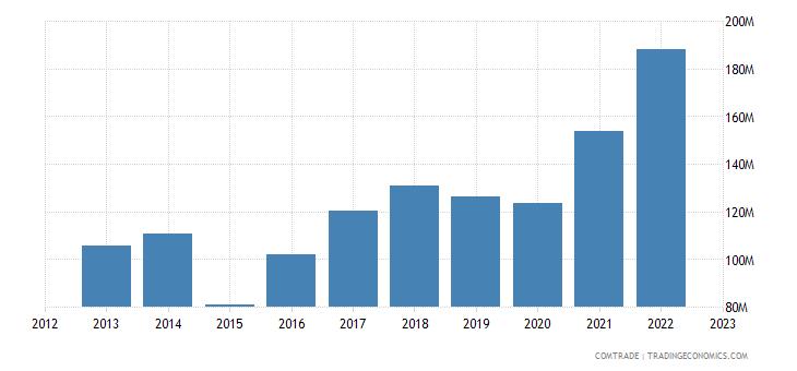 netherlands exports macedonia