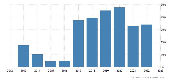 netherlands exports malawi