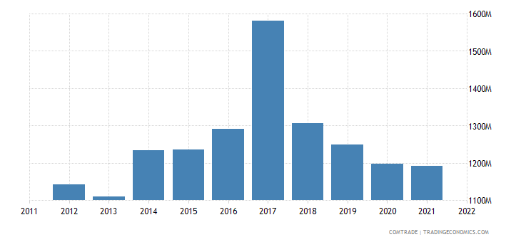 netherlands exports malaysia
