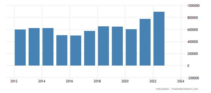 netherlands exports merchandise customs current us$ millions wb data