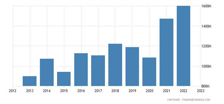netherlands exports morocco