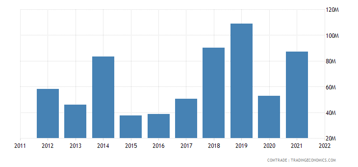 netherlands exports mozambique