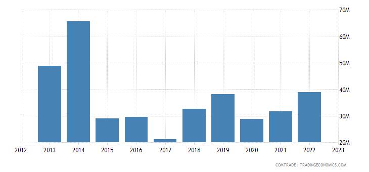 netherlands exports namibia