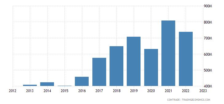 netherlands exports new zealand