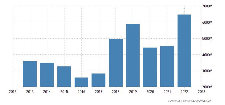 netherlands exports nigeria