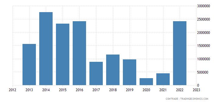 netherlands exports north korea