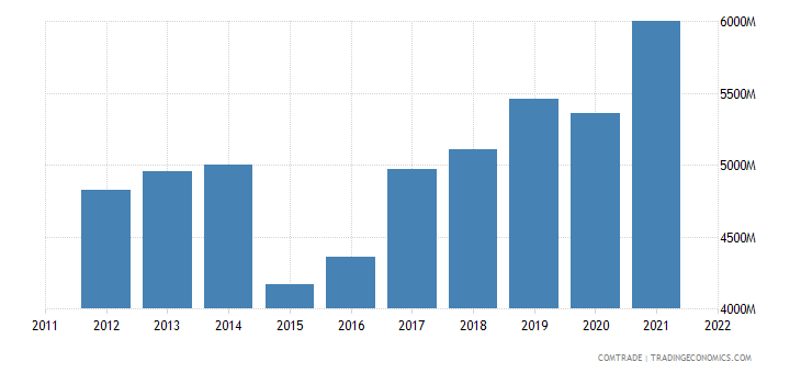 netherlands exports norway