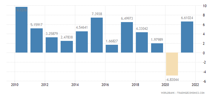 netherlands exports of goods and services annual percent growth wb data