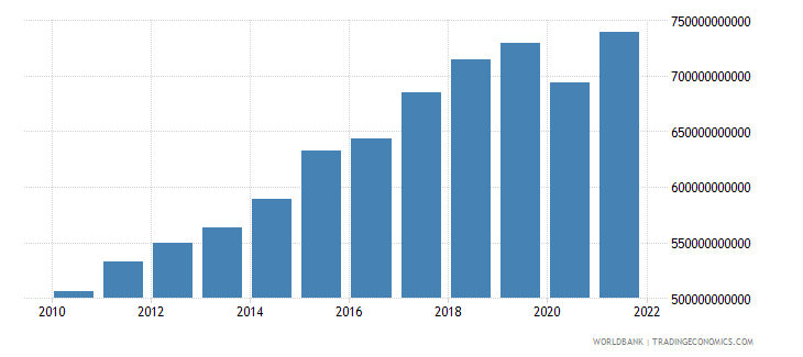 netherlands exports of goods and services constant 2000 us dollar wb data