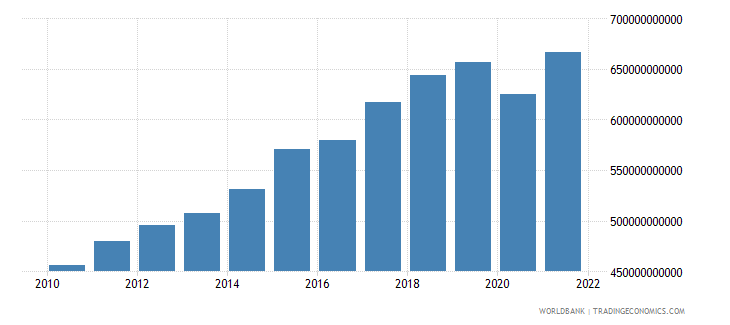 netherlands exports of goods and services constant lcu wb data
