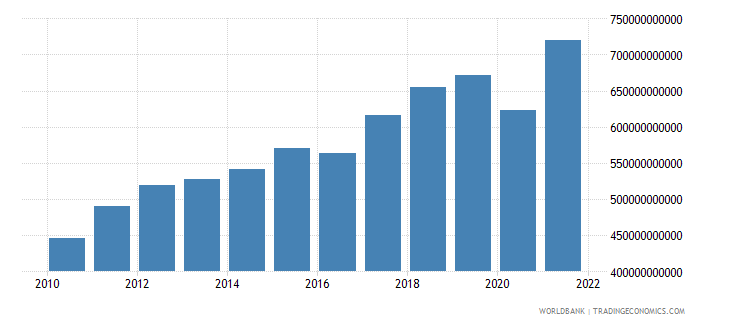 netherlands exports of goods and services current lcu wb data