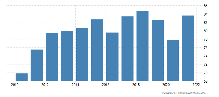 netherlands exports of goods and services percent of gdp wb data