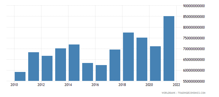 netherlands exports of goods and services us dollar wb data
