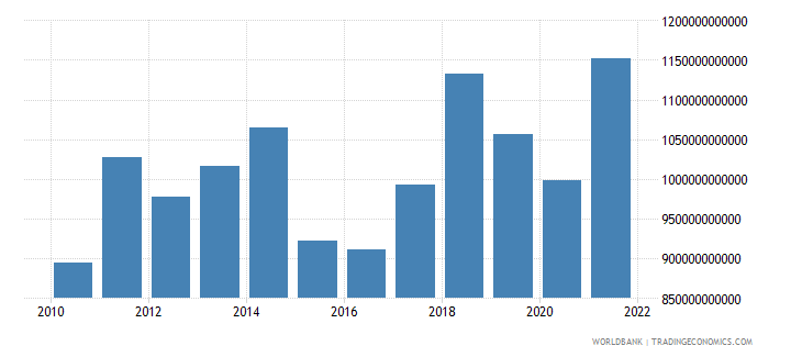netherlands exports of goods services and income bop us dollar wb data