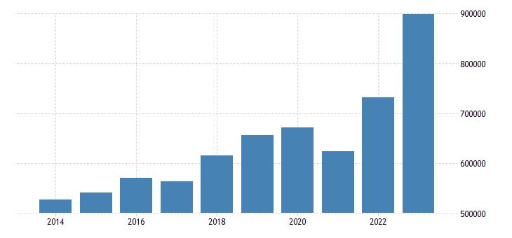 netherlands exports of goods services eurostat data