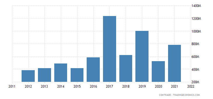 netherlands exports pakistan