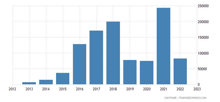 netherlands exports palau