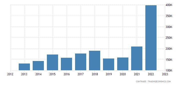 netherlands exports panama
