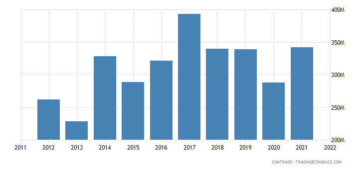 netherlands exports peru