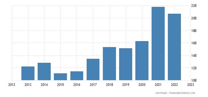 netherlands exports poland