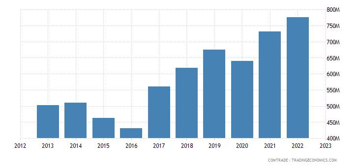 netherlands exports qatar
