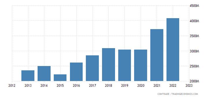 netherlands exports romania