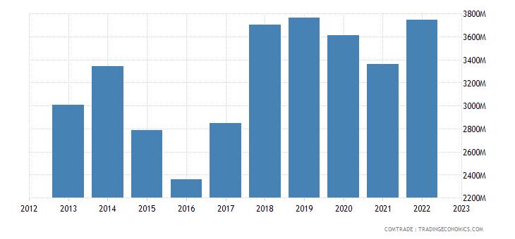 netherlands exports saudi arabia