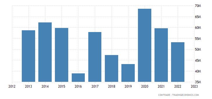 netherlands exports sierra leone
