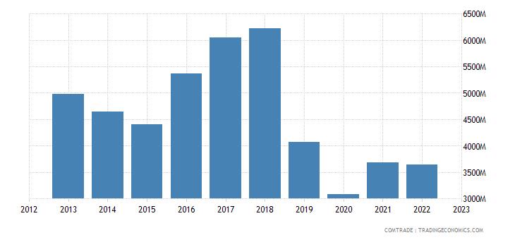 netherlands exports singapore