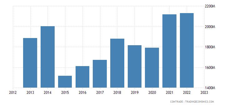 netherlands exports slovakia