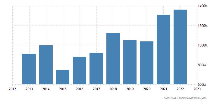 netherlands exports slovenia