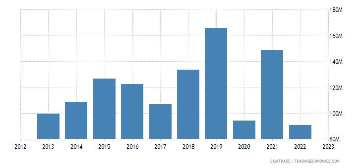 netherlands exports sri lanka