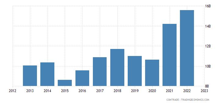 netherlands exports sweden