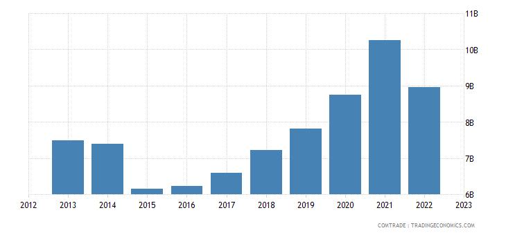 netherlands exports switzerland
